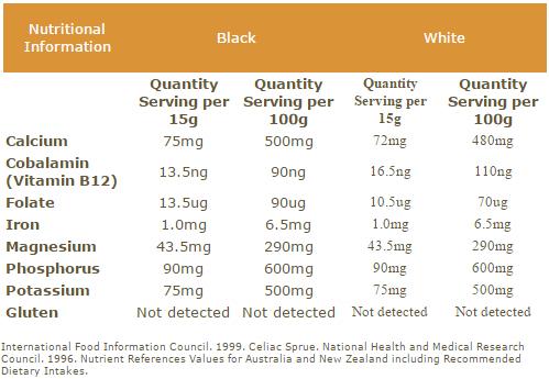 Chia Nutritional Info