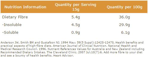 Fibre Nutritional Info
