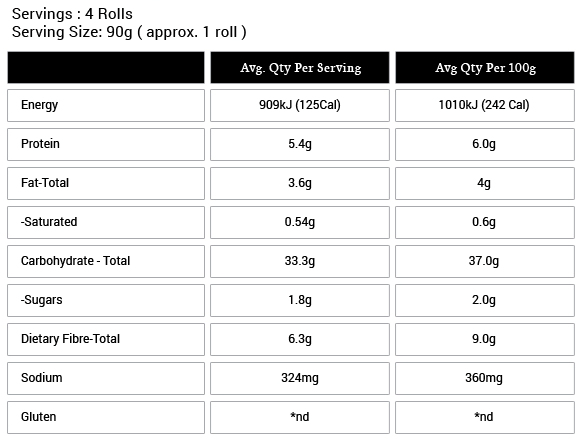 Gluten and Wheat Free Rolls Nutritional Information