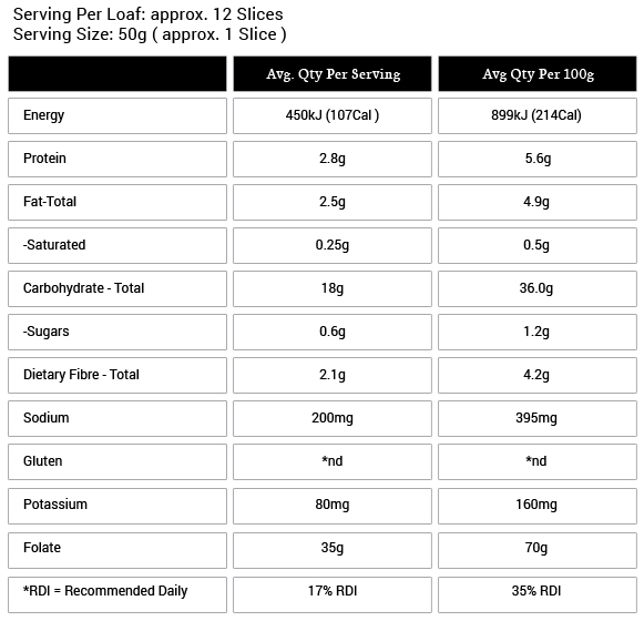 Lupin Loaf Nutritional Information